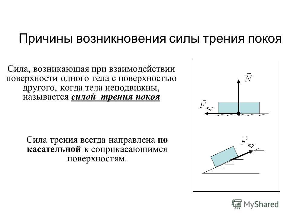 Причины возникновения силы трения покоя Сила, возникающая при взаимодействии поверхности одного тела с поверхностью другого, когда тела неподвижны, называется силой трения покоя Сила трения всегда направлена по касательной к соприкасающимся поверхнос