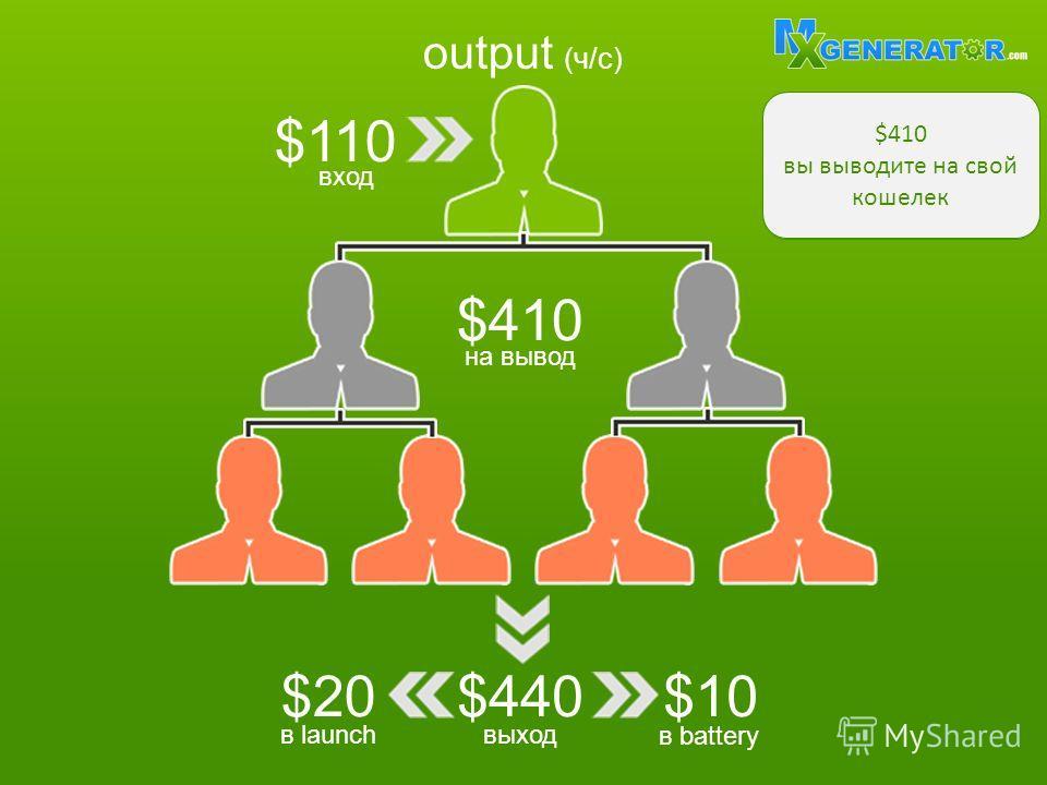 output (ч/с) $110 $440$20$10$10 вход выходв launch в battery $410 на вывод За заполнение матрицы получаете $440 $20 реинвестируются в матрицу launch $10 реинвестируются в матрицу battery $410 вы выводите на свой кошелек
