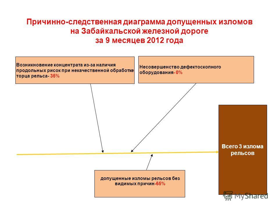 Причинно-следственная диаграмма допущенных изломов на Забайкальской железной дороге за 9 месяцев 2012 года Всего 3 излома рельсов допущенные изломы рельсов без видимых причин-65% Возникновение концентрата из-за наличия продольных рисок при некачестве