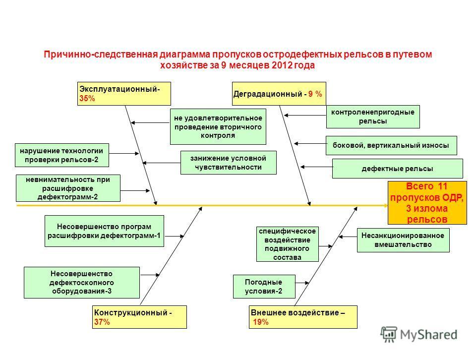 Причинно-следственная диаграмма пропусков остродефектных рельсов в путевом хозяйстве за 9 месяцев 2012 года Всего 11 пропусков ОДР, 3 излома рельсов Конструкционный - 37% Внешнее воздействие – 19% Эксплуатационный- 35% Деградационный - 9 % Несовершен