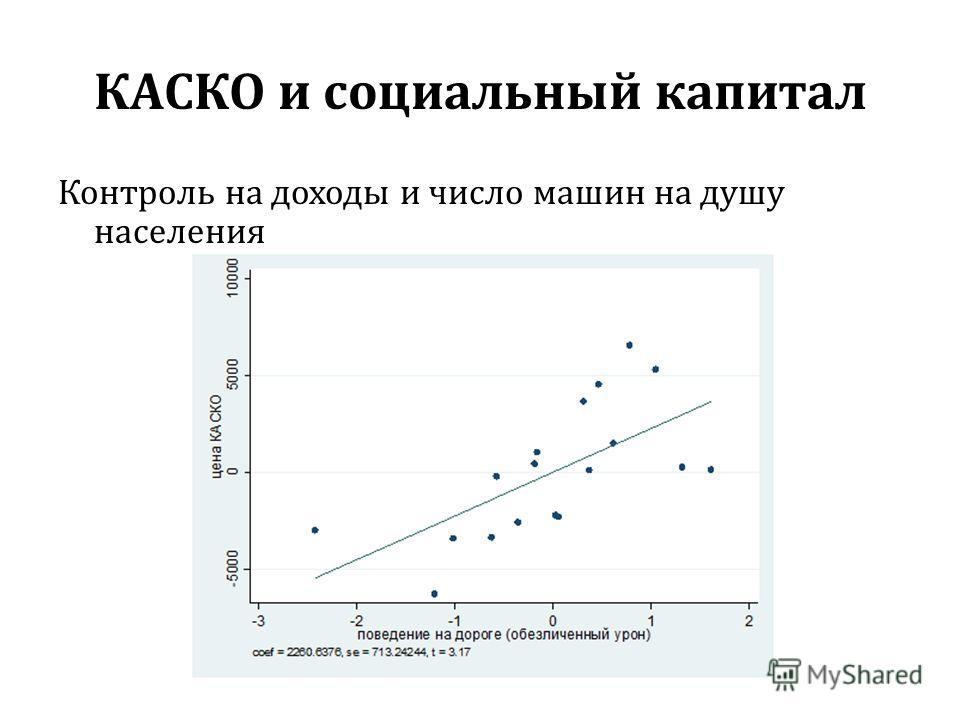 КАСКО и социальный капитал Контроль на доходы и число машин на душу населения