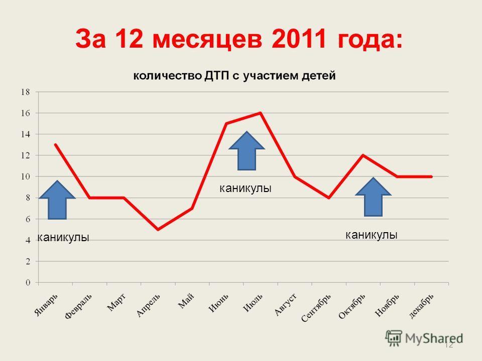За 12 месяцев 2011 года: 12 каникулы