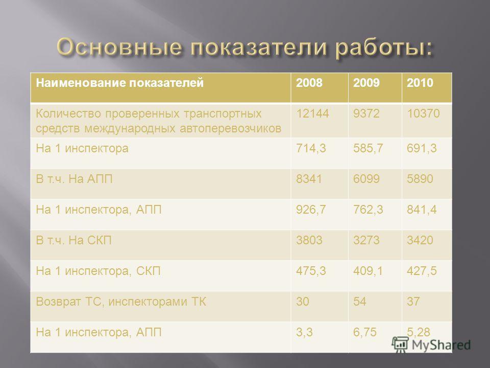 Наименование показателей 200820092010 Количество проверенных транспортных средств международных автоперевозчиков 12144937210370 На 1 инспектора 714,3585,7691,3 В т. ч. На АПП 834160995890 На 1 инспектора, АПП 926,7762,3841,4 В т. ч. На СКП 3803327334