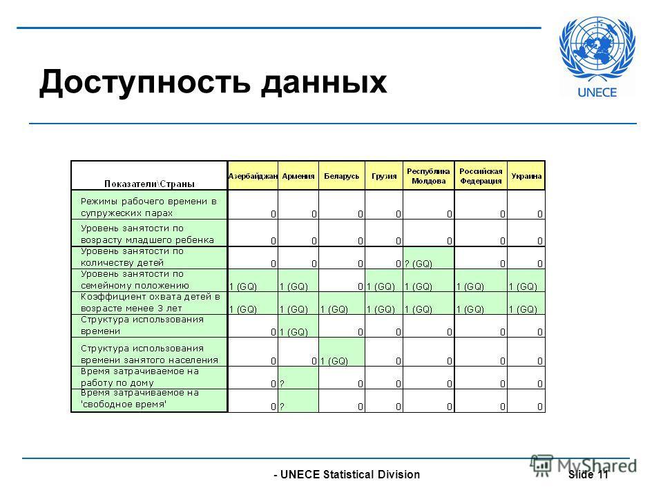 - UNECE Statistical Division Slide 11 Доступность данных