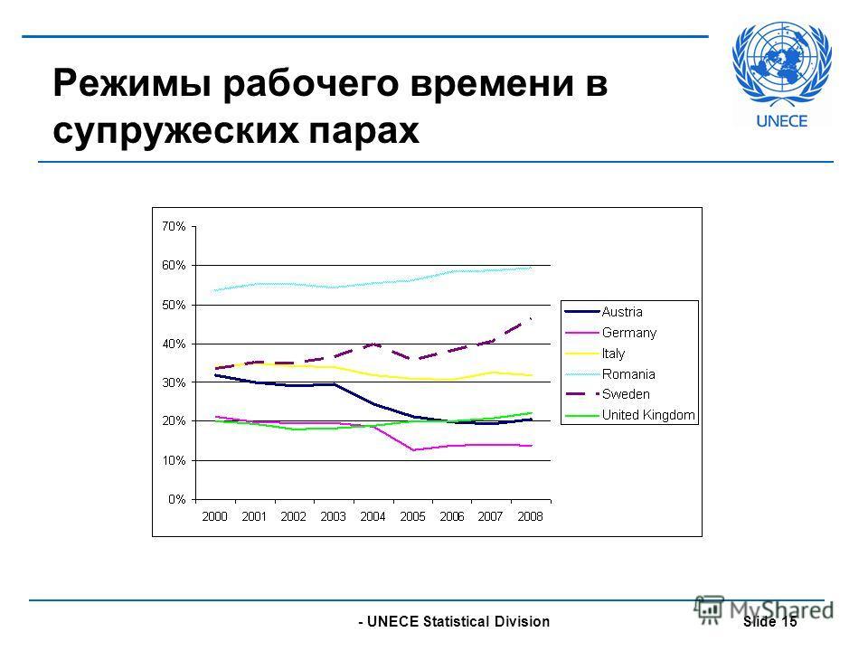 - UNECE Statistical Division Slide 15 Режимы рабочего времени в супружеских парах