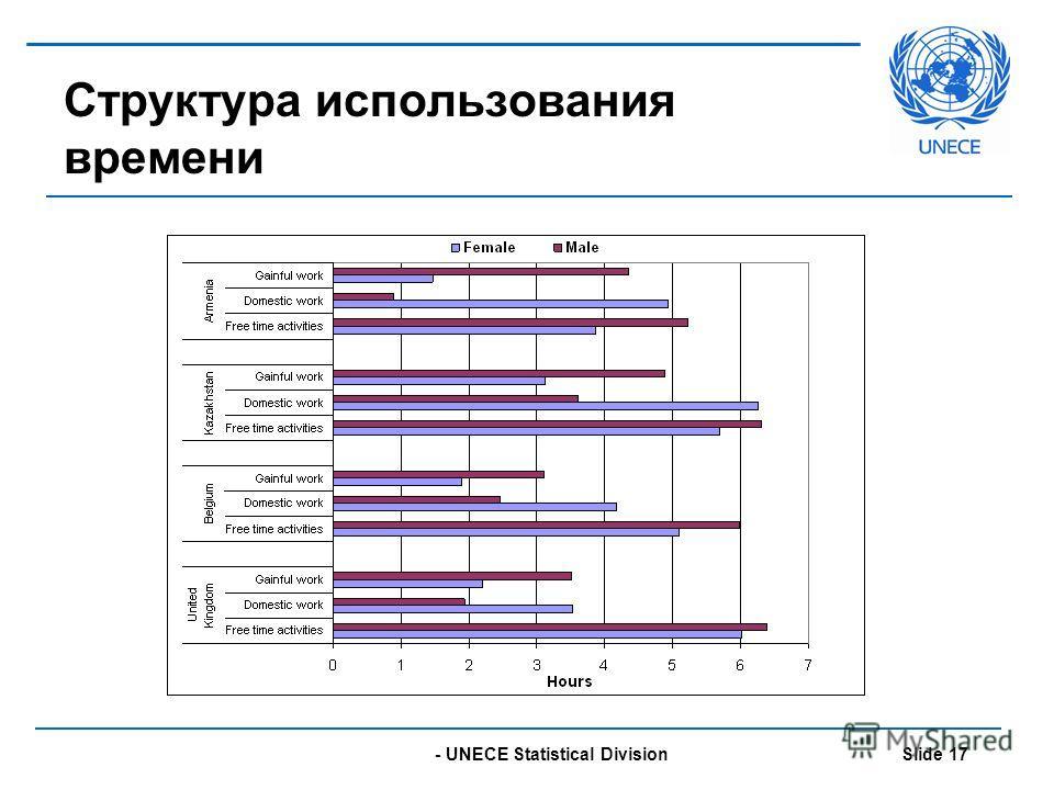 - UNECE Statistical Division Slide 17 Структура использования времени