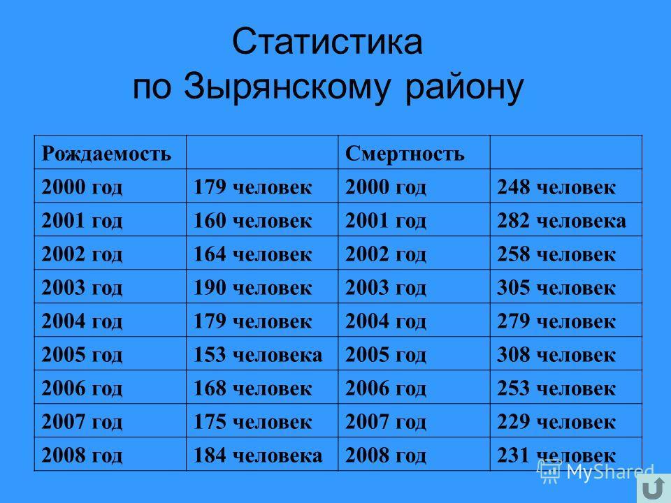 РождаемостьСмертность 2000 год179 человек2000 год248 человек 2001 год160 человек2001 год282 человека 2002 год164 человек2002 год258 человек 2003 год190 человек2003 год305 человек 2004 год179 человек2004 год279 человек 2005 год153 человека2005 год308
