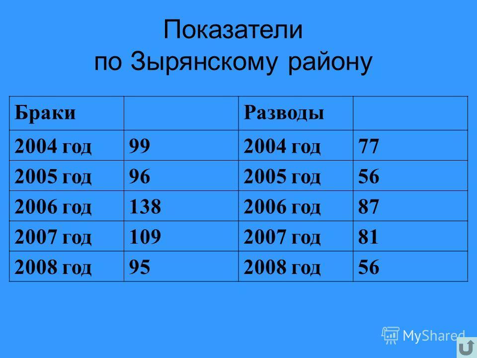 БракиРазводы 2004 год992004 год77 2005 год962005 год56 2006 год1382006 год87 2007 год1092007 год81 2008 год952008 год56 Показатели по Зырянскому району