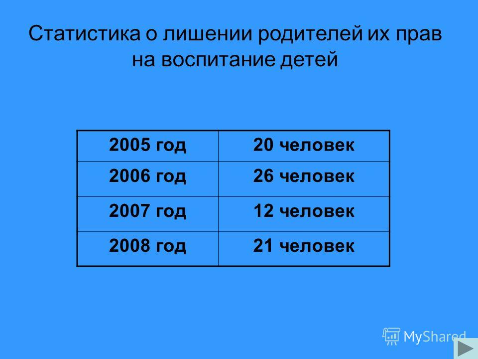 Статистика о лишении родителей их прав на воспитание детей 2005 год20 человек 2006 год26 человек 2007 год12 человек 2008 год21 человек