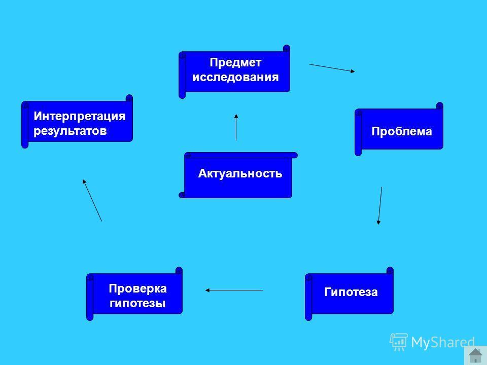 Актуальность Проверка гипотезы Гипотеза Проблема Предмет исследования Интерпретация результатов