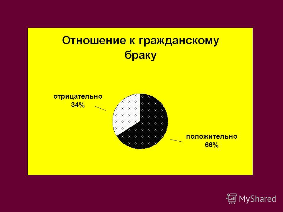отрицательно 34% положительно 66%