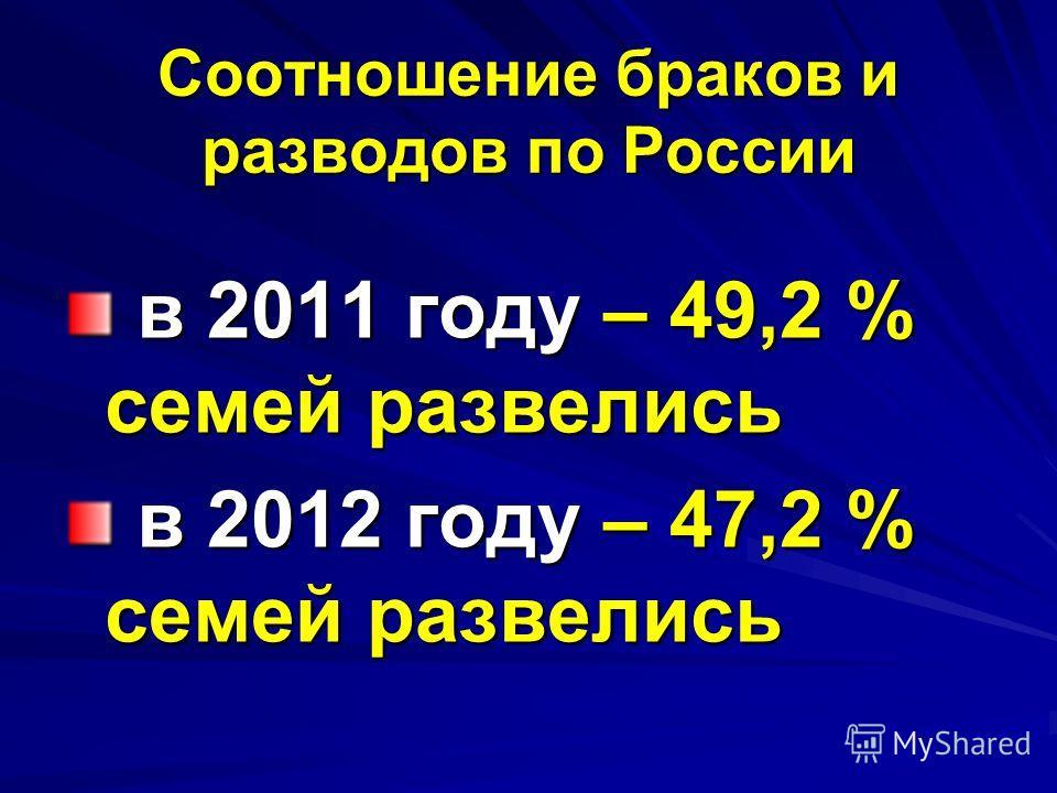 Соотношение браков и разводов по России в 2011 году – 49,2 % семей развелись в 2011 году – 49,2 % семей развелись в 2012 году – 47,2 % семей развелись в 2012 году – 47,2 % семей развелись