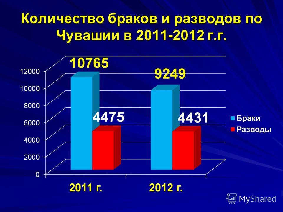 Количество браков и разводов по Чувашии в 2011-2012 г.г.