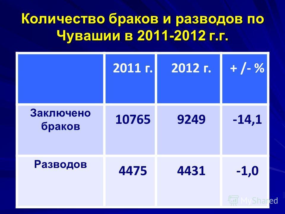 2011 г.2012 г. + /- % Заключено браков 107659249 -14,1 Разводов 44754431-1,0 Количество браков и разводов по Чувашии в 2011-2012 г.г.