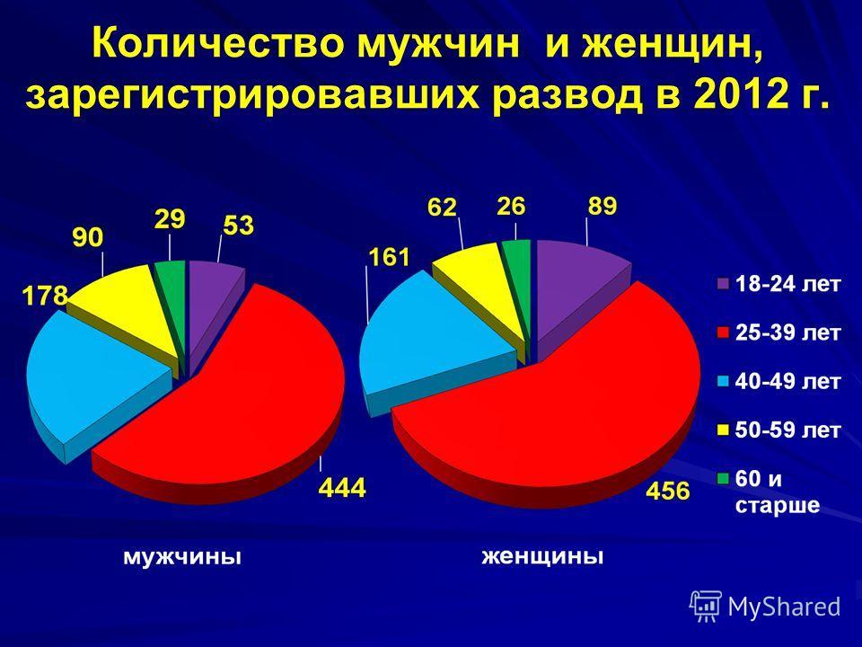Количество мужчин и женщин, зарегистрировавших развод в 2012 г.