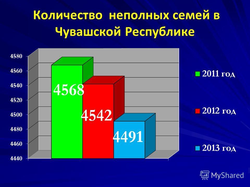 Количество неполных семей в Чувашской Республике