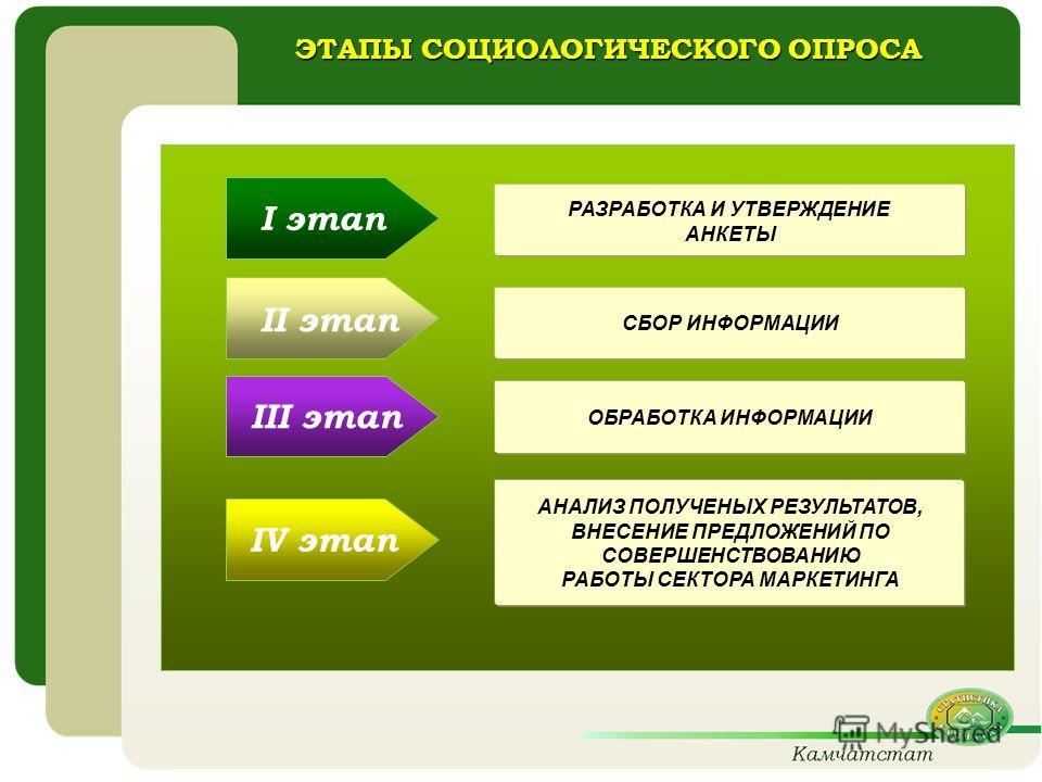 ЭТАПЫ СОЦИОЛОГИЧЕСКОГО ОПРОСА I этап II этап III этап IV этап РАЗРАБОТКА И УТВЕРЖДЕНИЕ АНКЕТЫ АНАЛИЗ ПОЛУЧЕНЫХ РЕЗУЛЬТАТОВ, ВНЕСЕНИЕ ПРЕДЛОЖЕНИЙ ПО СОВЕРШЕНСТВОВАНИЮ РАБОТЫ СЕКТОРА МАРКЕТИНГА ОБРАБОТКА ИНФОРМАЦИИ СБОР ИНФОРМАЦИИ