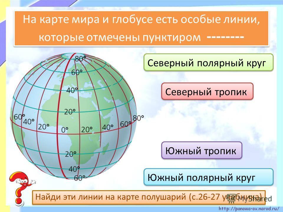 На карте мира и глобусе есть особые линии, которые отмечены пунктиром -------- Найди эти линии на карте полушарий (с.26-27 учебника) Северный полярный круг Южный полярный круг Северный тропик Южный тропик