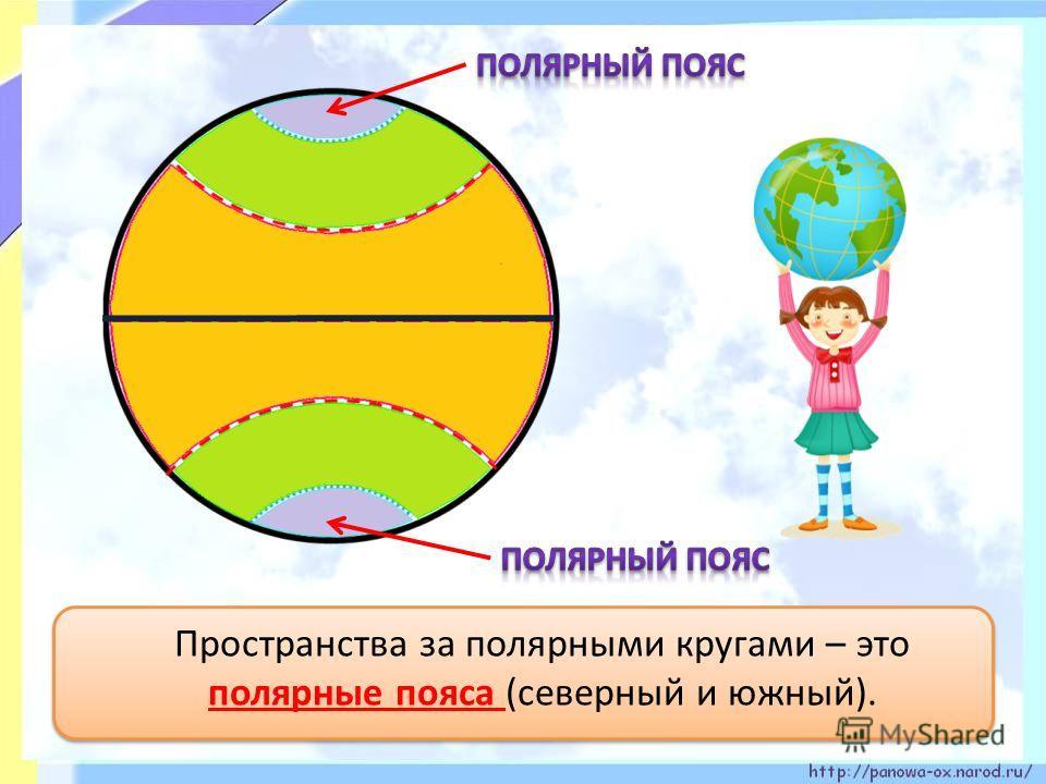 Пространства за полярными кругами – это полярные пояса (северный и южный).
