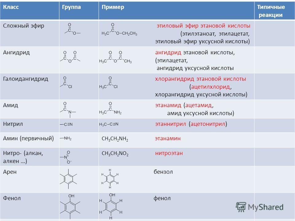 КлассГруппаПримерТипичные реакции Сложный эфир этиловый эфир этановой кислоты (этилэтаноат, этилацетат, этиловый эфир уксусной кислоты) Ангидрид ангидрид этановой кислоты, (этилацетат, ангидрид уксусной кислоты Галоидангидрид хлорангидрид этановой ки