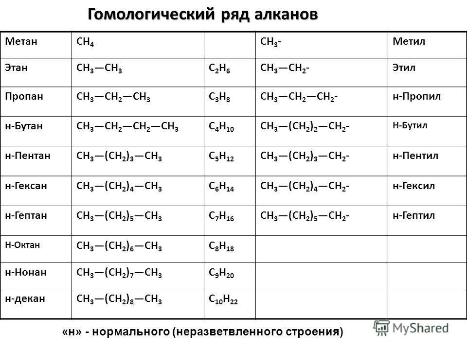 МетанCH 4 CH 3 -Метил ЭтанCH 3 C2H6C2H6 CH 3 CH 2 -Этил ПропанCH 3 CH 2 СН 3 C3H8C3H8 CH 3 CH 2 СН 2 -н-Пропил н-БутанCH 3 CH 2 CH 2 CH 3 C 4 H 10 CH 3 (CH 2 ) 2 CH 2 - Н-Бутил н-ПентанCH 3(CH 2 ) 3 CH 3 C 5 H 12 CH 3(CH 2 ) 3 CH 2 -н-Пентил н-Гексан