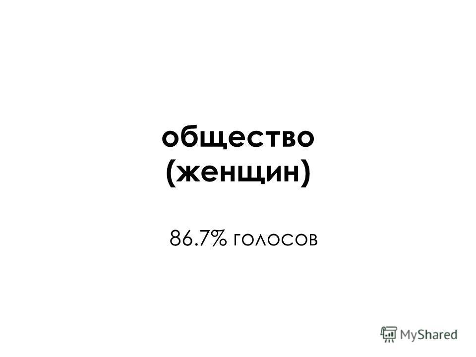 общество (женщин) 86.7% голосов