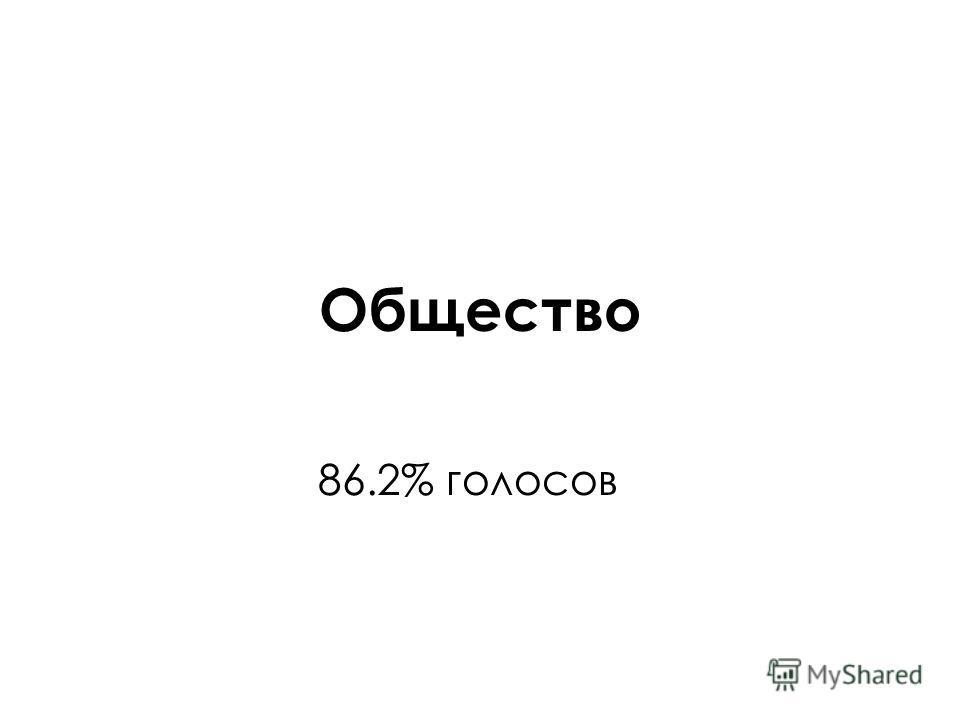 Общество 86.2% голосов