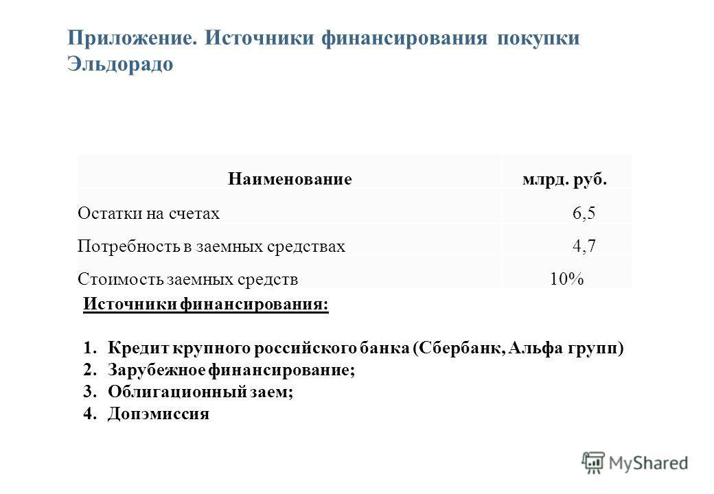 Приложение. Источники финансирования покупки Эльдорадо Наименованиемлрд. руб. Остатки на счетах 6,5 Потребность в заемных средствах 4,7 Стоимость заемных средств10% Источники финансирования: 1.Кредит крупного российского банка (Сбербанк, Альфа групп)