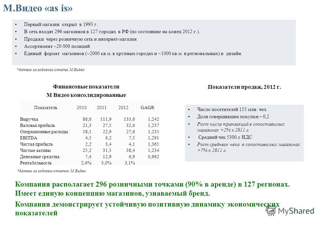 М.Видео «as is» Первый магазин открыт в 1993 г. В сеть входят 296 магазинов в 127 городах в РФ (по состоянию на конец 2012 г.). Продажи через розничную сеть и интернет-магазин Ассортимент ~20 000 позиций Единый формат магазинов (~2000 кв.м. в крупных
