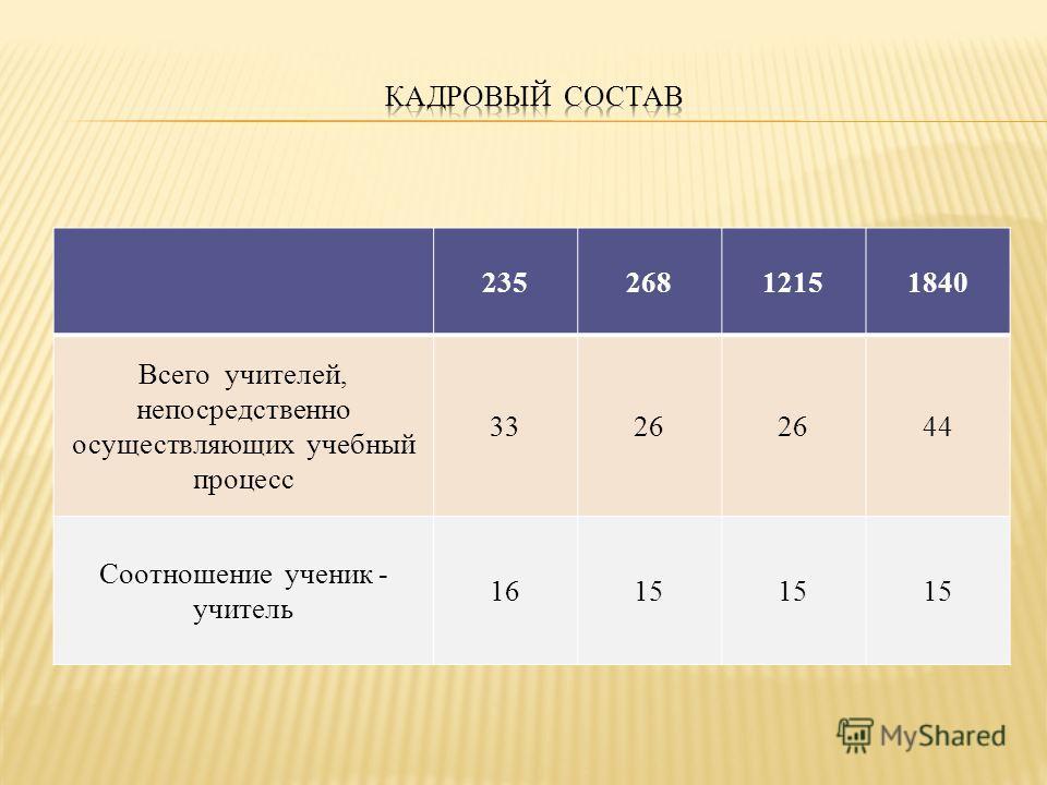 23526812151840 Всего учителей, непосредственно осуществляющих учебный процесс 3326 44 Соотношение ученик - учитель 1615