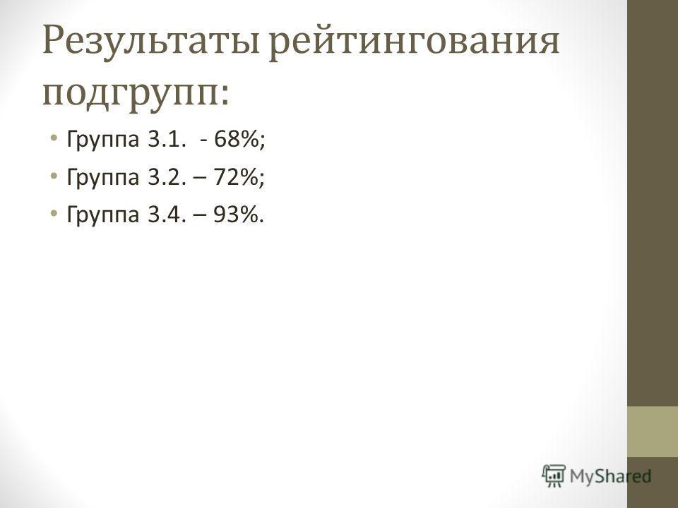 Результаты рейтингования подгрупп: Группа 3.1. - 68%; Группа 3.2. – 72%; Группа 3.4. – 93%.