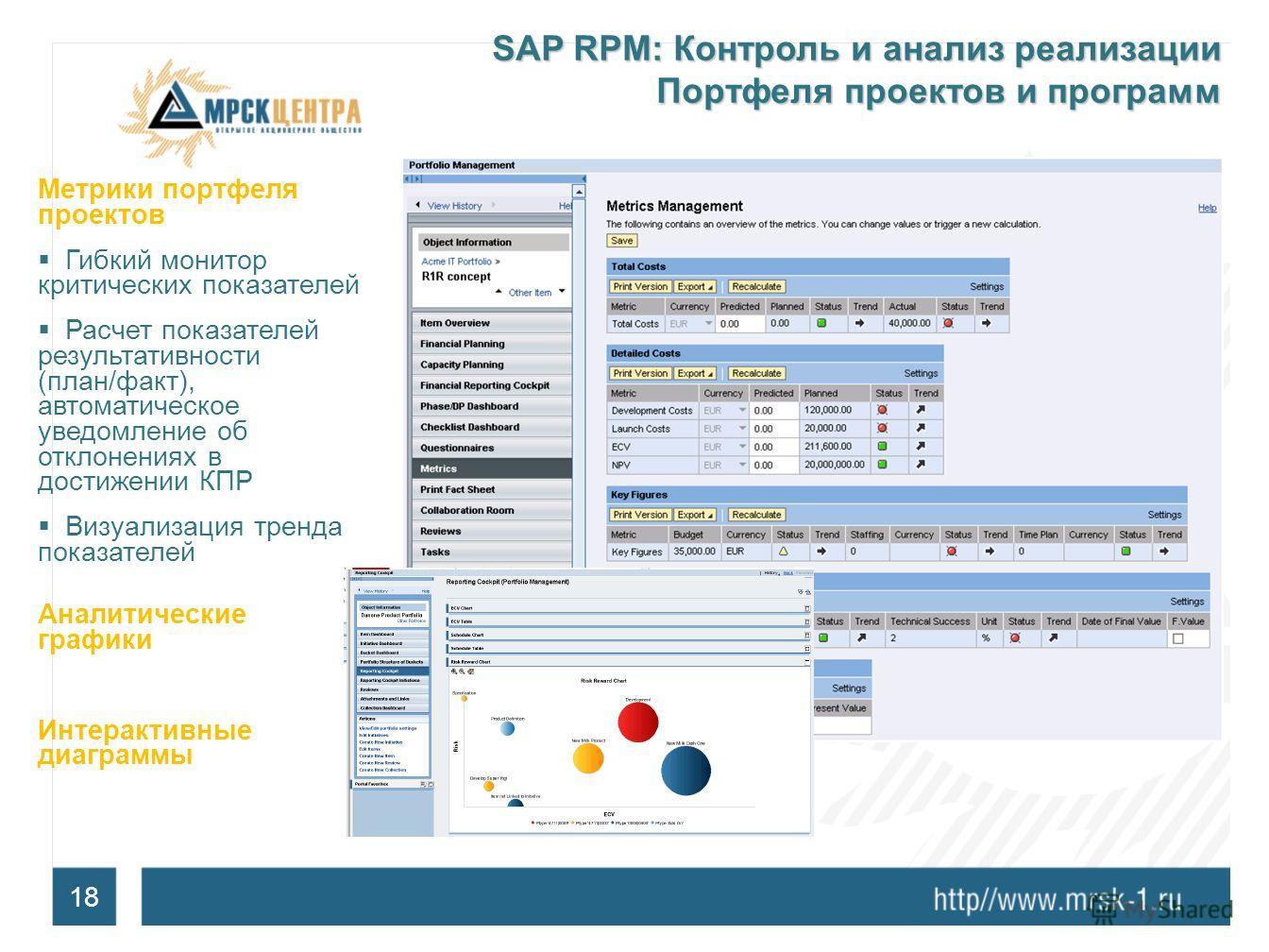 18 SAP RPM: Контроль и анализ реализации Портфеля проектов и программ Метрики портфеля проектов Гибкий монитор критических показателей Расчет показателей результативности (план/факт), автоматическое уведомление об отклонениях в достижении КПР Визуали