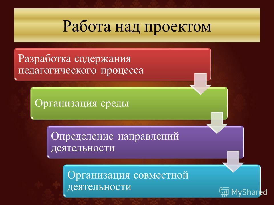 Работа над проектом Разработка содержания педагогического процесса Организация среды Определение направлений деятельности Организация совместной деятельности