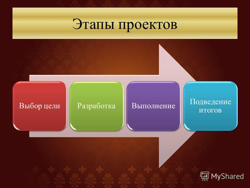 Этапы проектов Выбор целиРазработкаВыполнение Подведение итогов