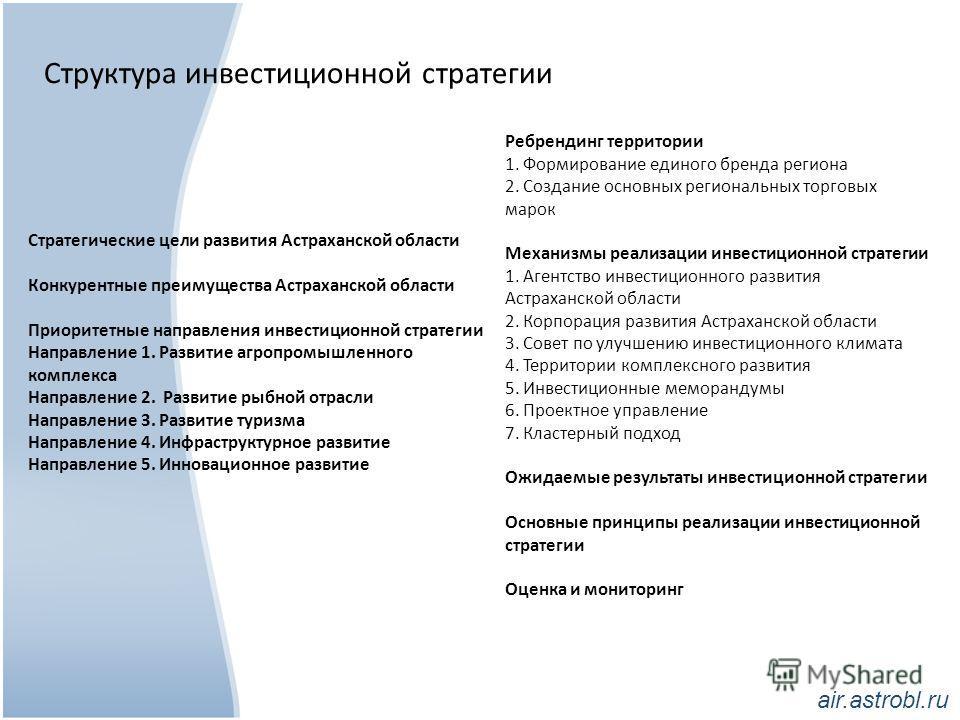 Структура инвестиционной стратегии Стратегические цели развития Астраханской области Конкурентные преимущества Астраханской области Приоритетные направления инвестиционной стратегии Направление 1. Развитие агропромышленного комплекса Направление 2. Р