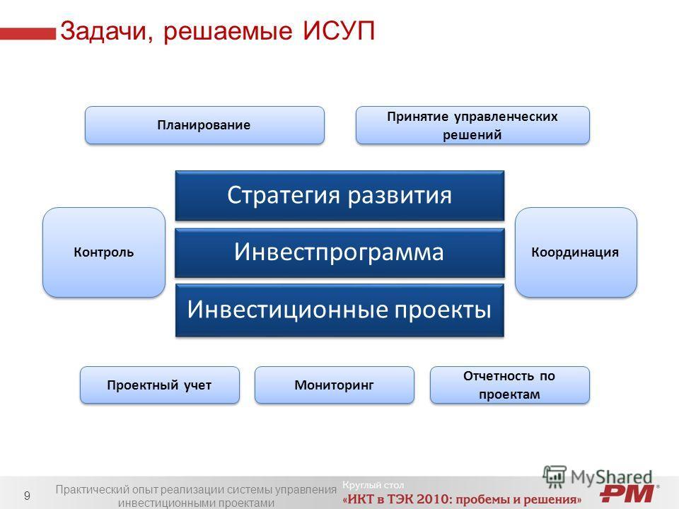 Задачи, решаемые ИСУП Практический опыт реализации системы управления инвестиционными проектами 9 Стратегия развития Инвестпрограмма Инвестиционные проекты Планирование Принятие управленческих решений Проектный учет Отчетность по проектам Мониторинг