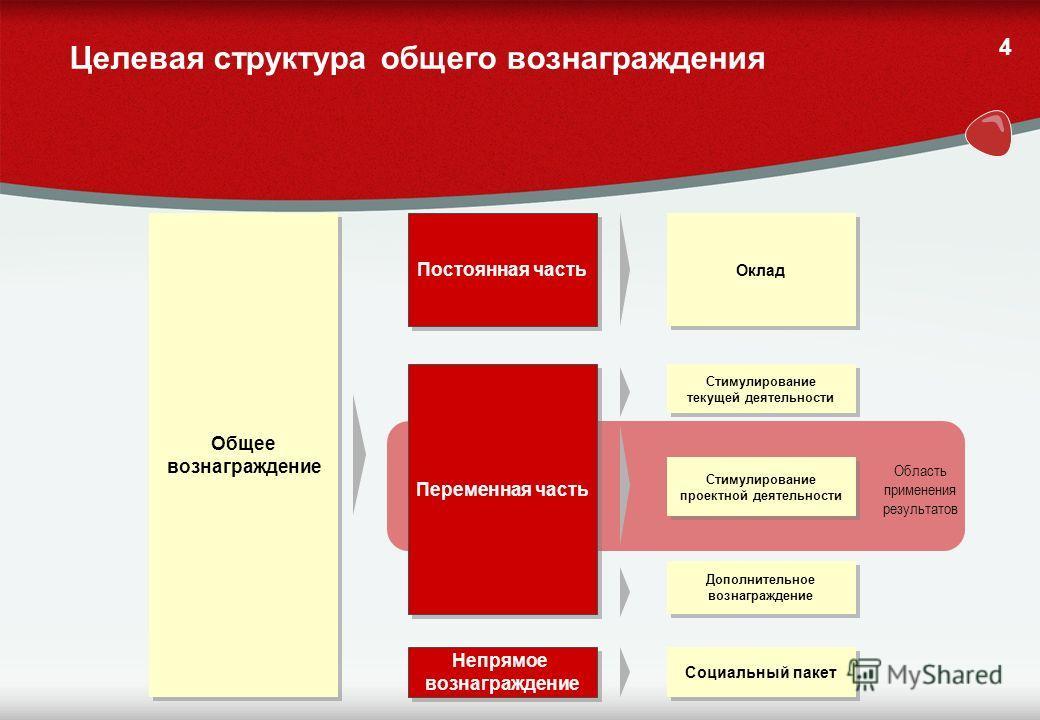 3 Требования к системе стимулирования проектных команд Эффективная система стимулирования 1.Стимулирование персонала в проектной деятельности должно быть направлено на получение фиксированного результата в заданный срок при высоком уровне качества. 2