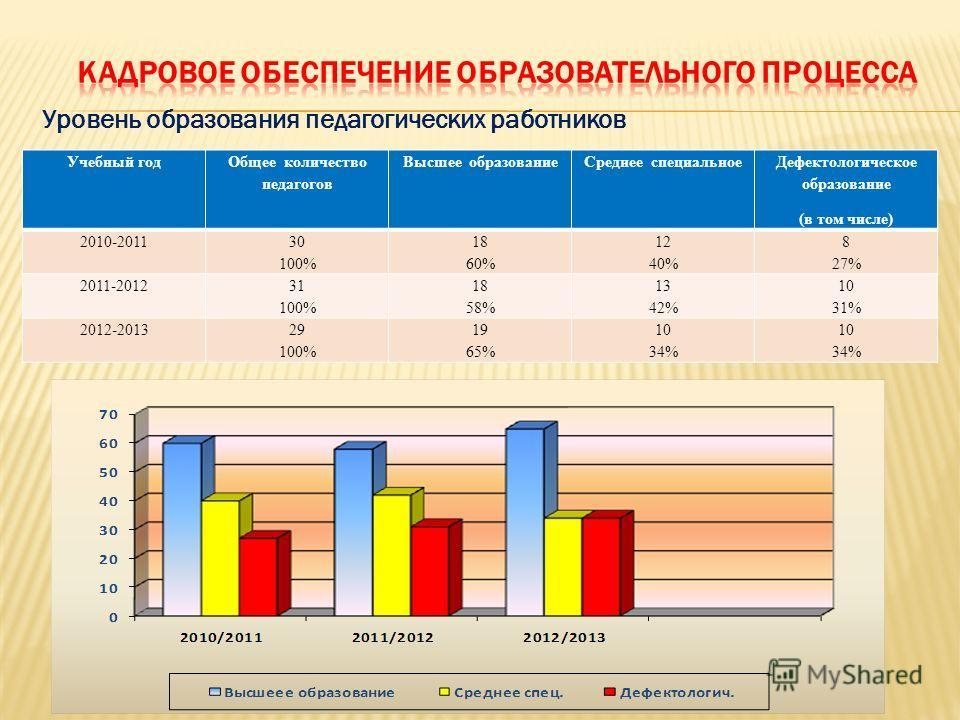 Уровень образования педагогических работников Учебный год Общее количество педагогов Высшее образованиеСреднее специальное Дефектологическое образование (в том числе) 2010-2011 30 100% 18 60% 12 40% 8 27% 2011-2012 31 100% 18 58% 13 42% 10 31% 2012-2