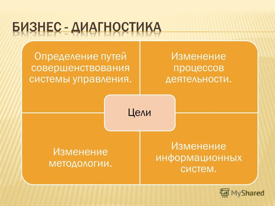 Определение путей совершенствования системы управления. Изменение процессов деятельности. Изменение методологии. Изменение информационных систем. Цели