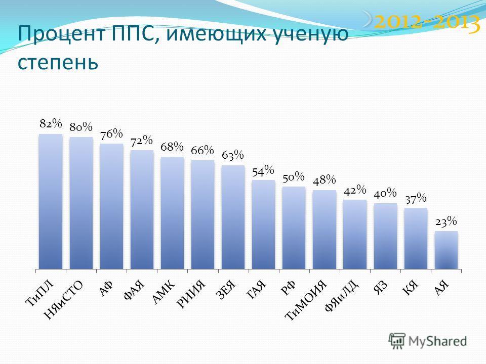 Процент ППС, имеющих ученую степень 2012-2013