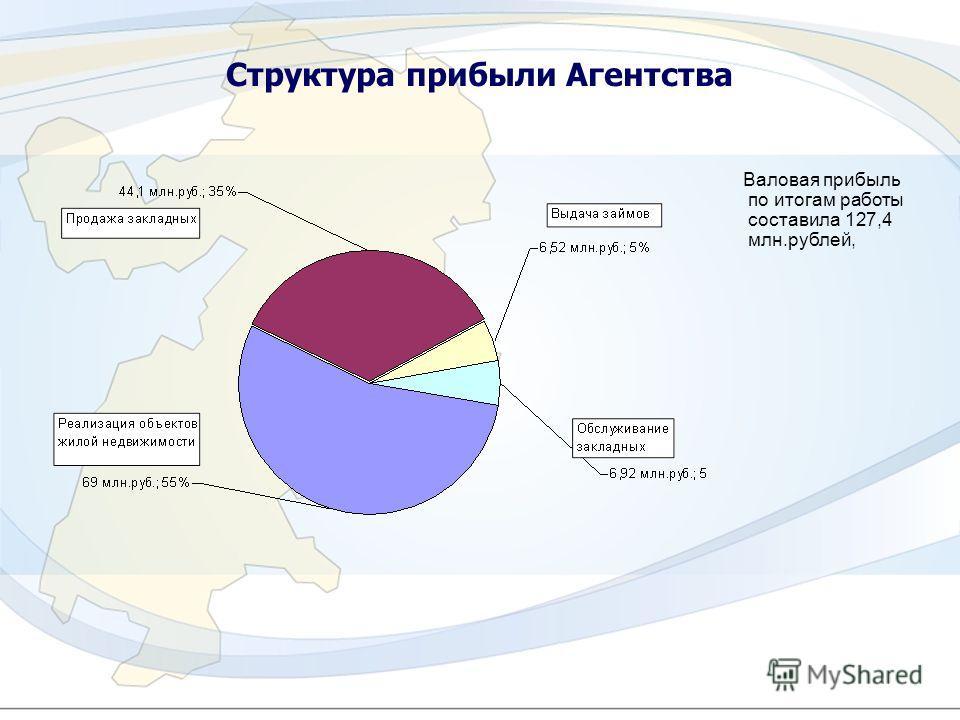 11 Структура прибыли Агентства Валовая прибыль по итогам работы составила 127,4 млн.рублей,