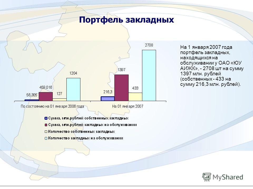 6 Портфель закладных На 1 января 2007 года портфель закладных, находящихся на обслуживании у ОАО «ЮУ АИЖК», - 2708 шт на сумму 1397 млн. рублей (собственных - 433 на сумму 216,3 млн. рублей).