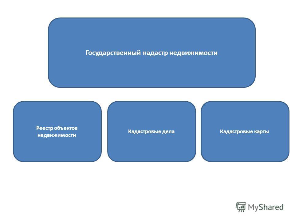Реестр объектов недвижимости Государственный кадастр недвижимости Кадастровые делаКадастровые карты