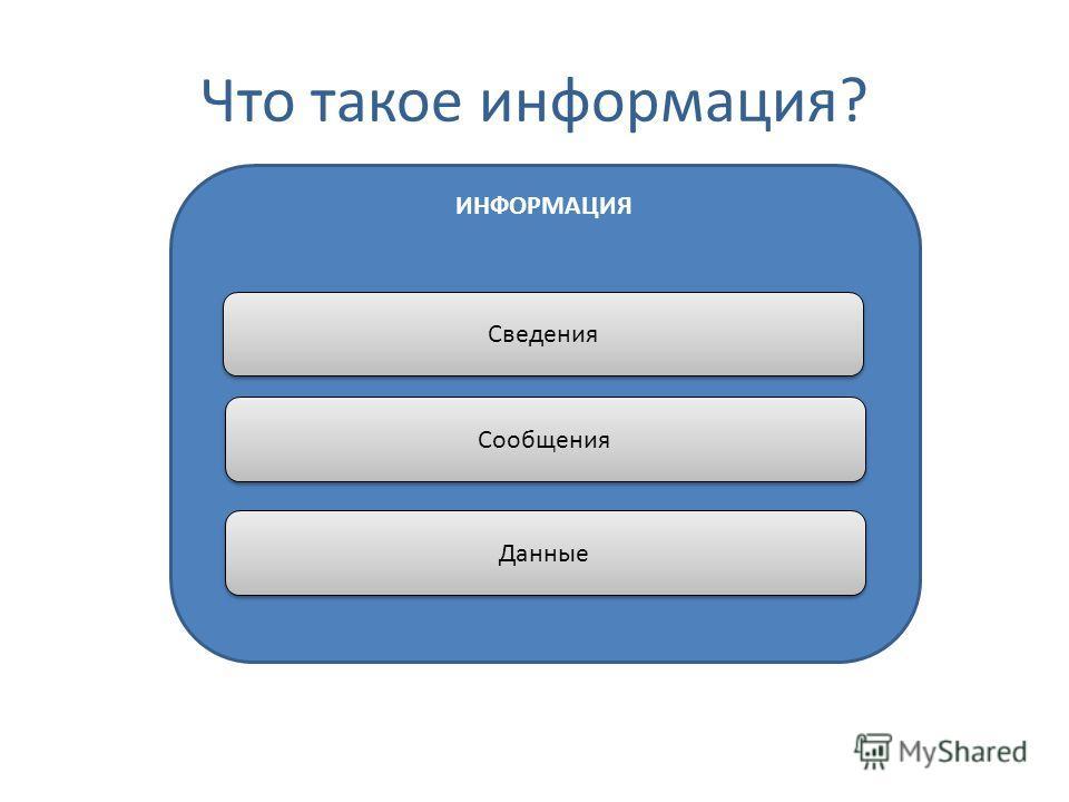 ИНФОРМАЦИЯ Что такое информация? Сведения Сообщения Данные