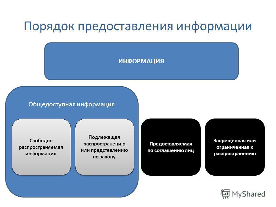 Общедоступная информация Порядок предоставления информации Свободно распространяемая информация Предоставляемая по соглашению лиц Подлежащая распространению или представлению по закону Запрещенная или ограниченная к распространению ИНФОРМАЦИЯ