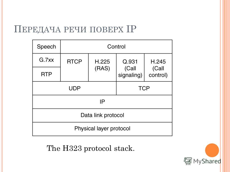 П ЕРЕДАЧА РЕЧИ ПОВЕРХ IP The H323 protocol stack.
