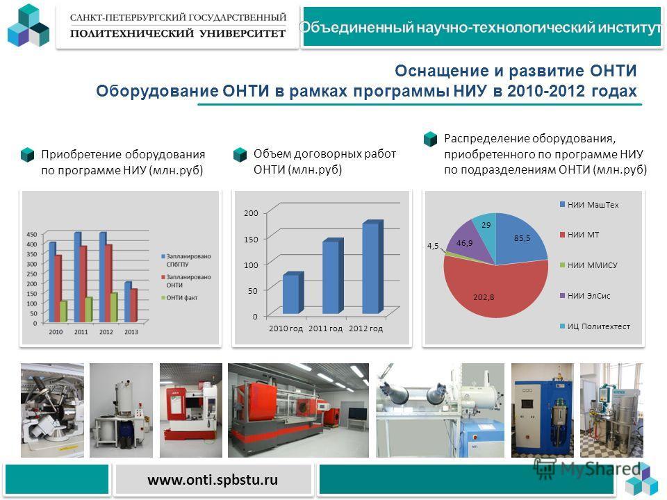 Оснащение и развитие ОНТИ Оборудование ОНТИ в рамках программы НИУ в 2010-2012 годах www.onti.spbstu.ru Приобретение оборудования по программе НИУ (млн.руб) Объем договорных работ ОНТИ (млн.руб) Распределение оборудования, приобретенного по программе