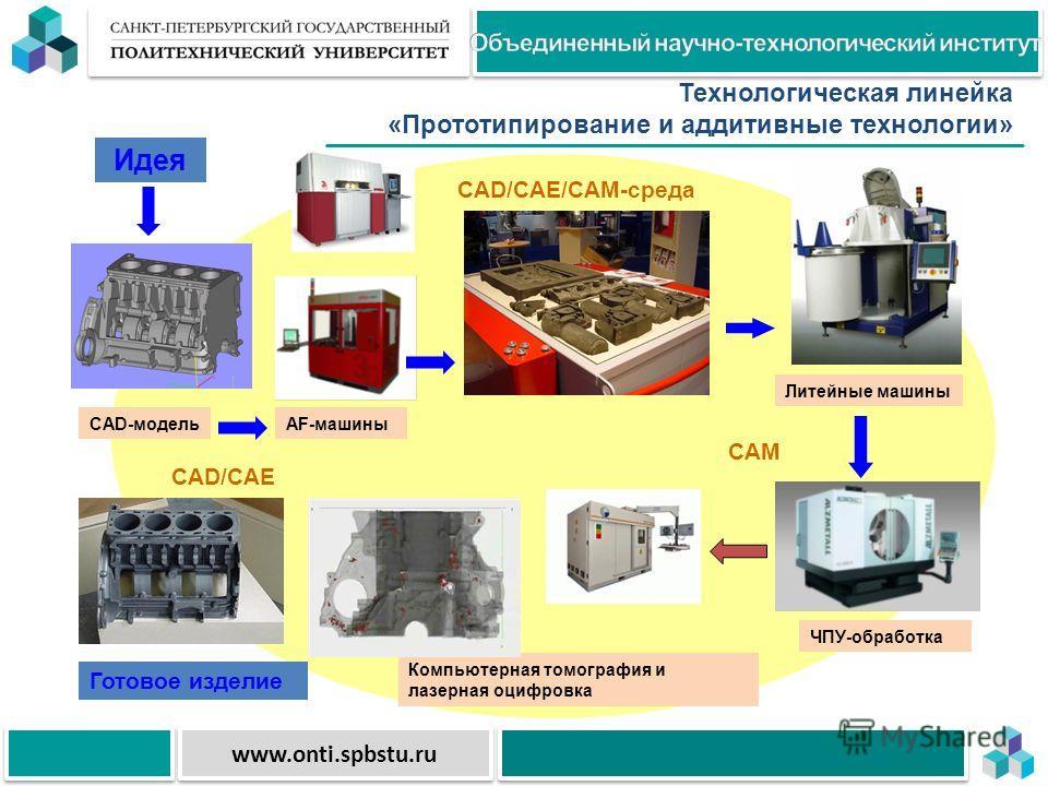 www.onti.spbstu.ru Прототипирование и аддитивные технологии Структура и свойства материалов Получение порошковых материалов Получение литий-ионных аккумуляторов Разработка нано- материалов и технологий Энерго-экологический комплекс CAD-модельAF-машин