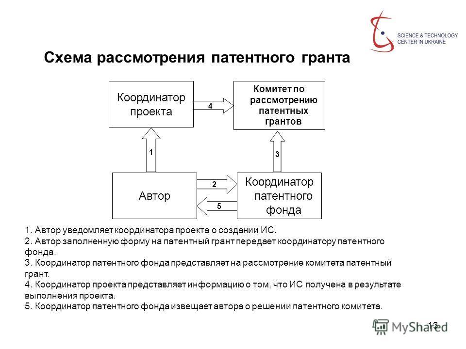13 Схема рассмотрения патентного гранта Координатор патентного фонда Автор Координатор проекта Комитет по рассмотрению патентных грантов 1 4 2 5 3 1. Автор уведомляет координатора проекта о создании ИС. 2. Автор заполненную форму на патентный грант п