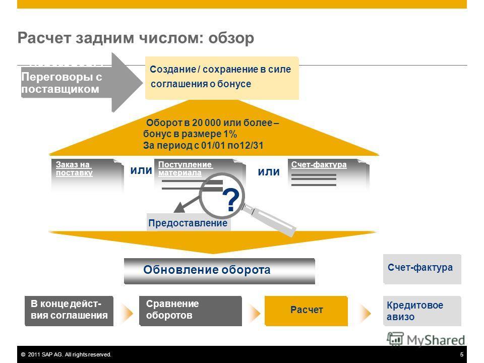 ©2011 SAP AG. All rights reserved.5 Переговоры с поставщиками Заказ на поставку Создание / сохранение в силе соглашения о бонусе Поступление материала Счет-фактура Обновление оборота В конце дейст- вия соглашения Сравнение оборотов Расчет Кредитовое